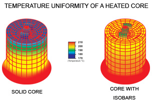 Isobar Heated Platen