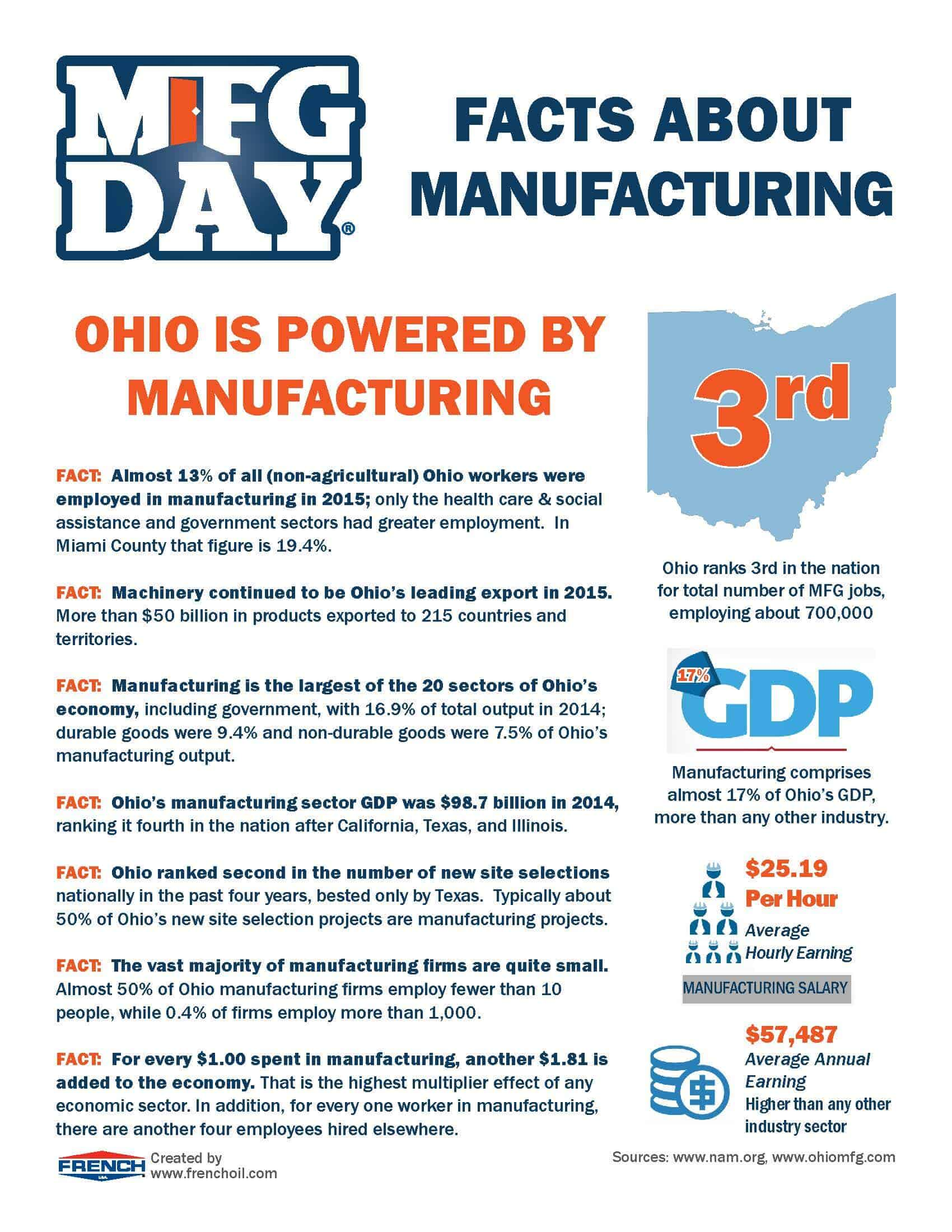 2016-MFG-Facts-Ohio-1 - French Oil Mill Machinery Company